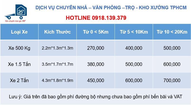 Bảng giá dịch vụ chuyển nhà trọn gói TPHCM