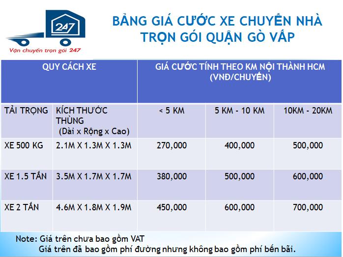 Giá dịch vụ chuyển nhà quận Gò Vấp